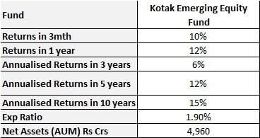 Best Funds For 2020.Best Mid Cap Mutual Funds To Invest In 2020