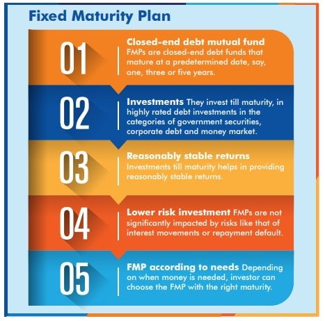 Benefits of Fixed Maturity Plans (FMP)