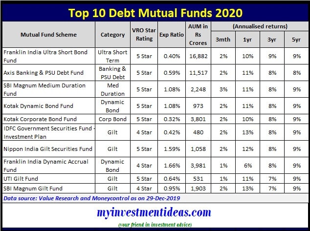 Best Debt Mutual Funds 2020 - List of Top Performing Debt Funds