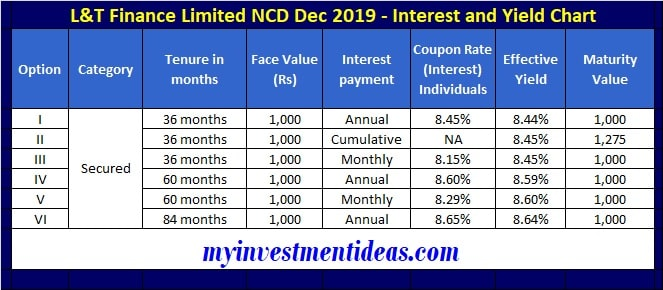 L&T Finance NCD Dec 2019 - Interest and Yield Chart