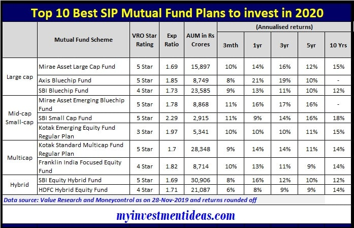 List of Top 10 Best SIP Mutual Fund Plans to invest in 2020-min