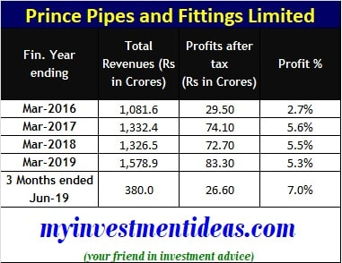 Prince Pipes and Fittings Limited - Financial Summary 2016-2019