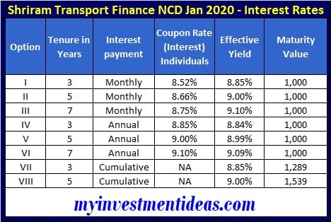 Shriram Transport Finance NCD Jan 2020 Interest rates, Coupon and Yield