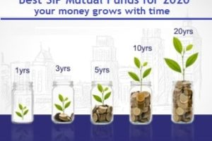 Top 10 Best SIP Mutual Fund Plans to invest in 2020-min