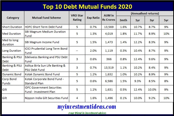 Best Debt Mutual Funds to invest in India in 2020