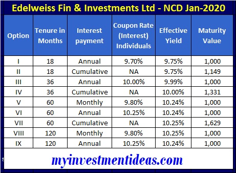 Edelweiss Finance and Investments NCD Jan 2020 - Interest Rate and Chart updated