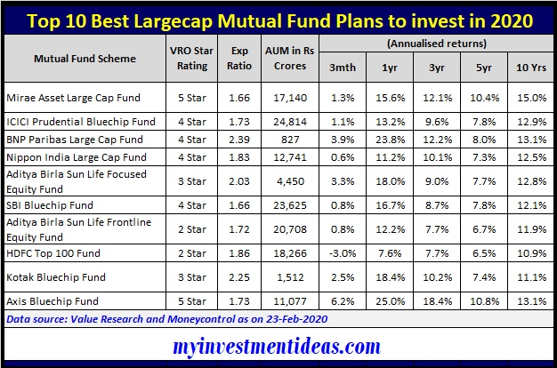 List of Top 10 Best Largecap Mutual Funds to invest in 2020