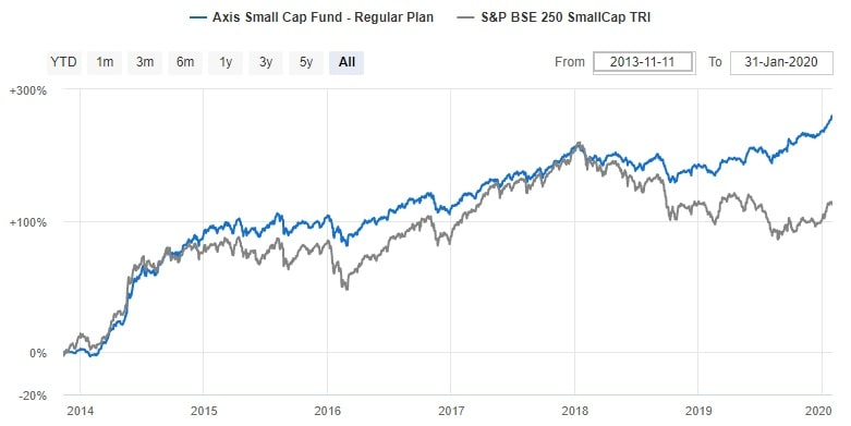 Axis Small cap Fund - NAV Chart - 2010 to 2020 Performance