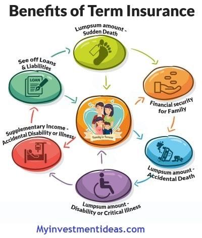 Benefits of Term insurance plan