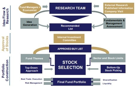 How investment decisions taken in sundaram balanced advantage fund