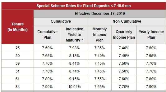 ICICI Home Finance Fixed Deposit Scheme Interest Rates 2020