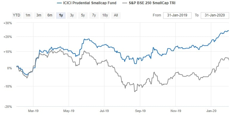 ICICI Prudential Smallcap Fund - NAV Chart - 2010 to 2020 Performance