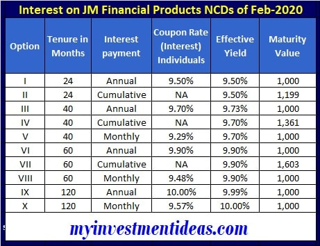 JM Financial Products NCD February 2020 - Interest Rates