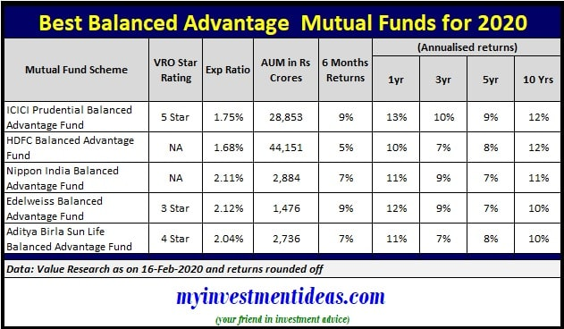 List of Top and Best Balanced Advantage Mutual Funds 2020