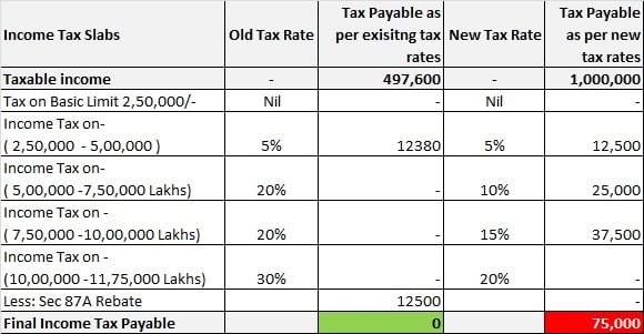 Old Vs New Income Tax computation - Rs 10 Lakhs-min