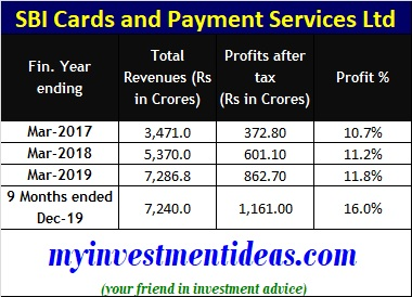 SBI Cards and Payment Services financials - FY2017-2020