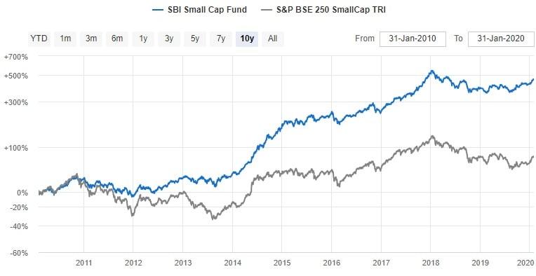 SBI Smallcap Fund - NAV Chart - 2010 to 2020 Performance