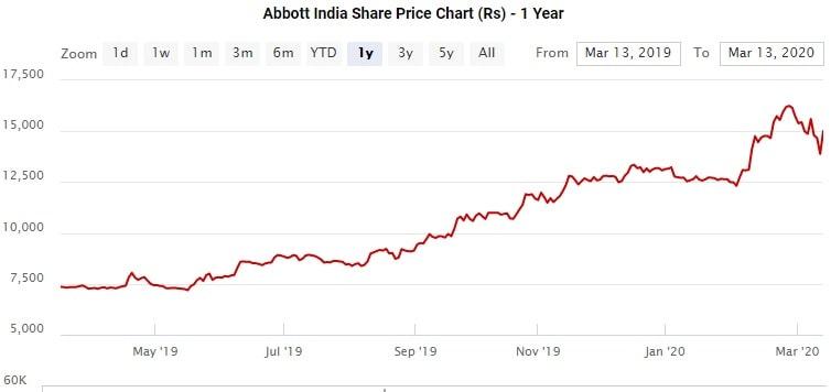 Abbott India - 1 year share price chart 2029-2020