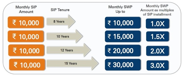 Freedom SIP - What is the withdrawal amount