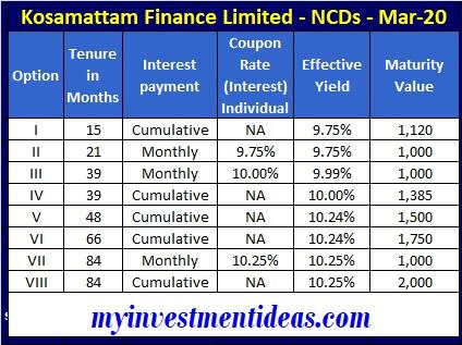 Kosamattam finance ncd mar 2020 - interest rates