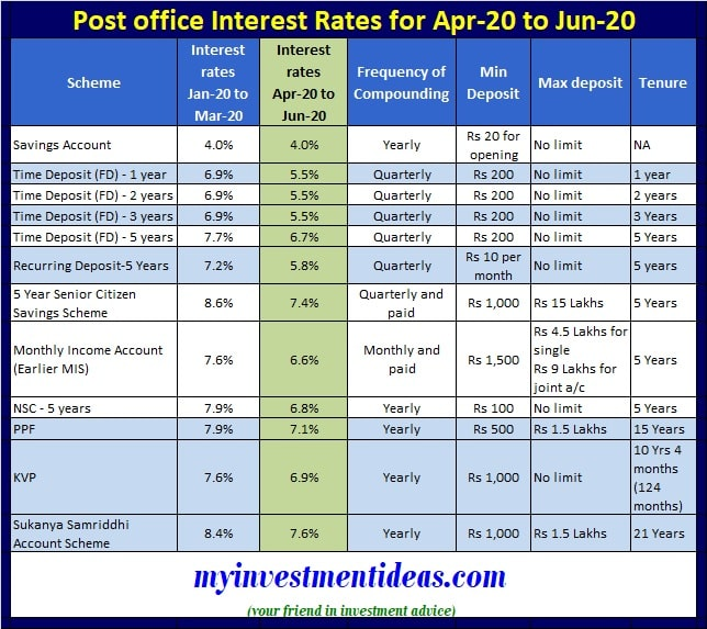 Latest and Revised Post Office Interest Rates April-May-June-2020