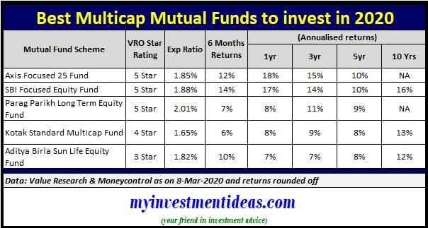 List of Best Multicap mutual funds to invest in India in 2020