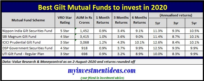 List of best gilt mutual funds to invest in 2020