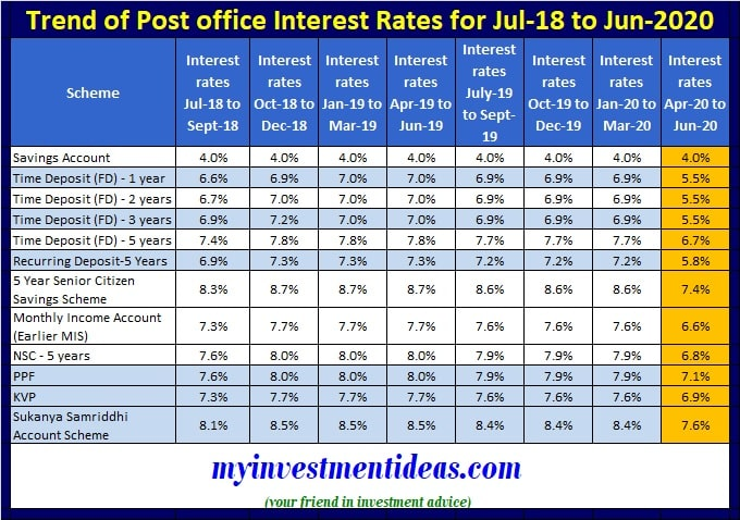 Post Office Interest Rates Trand - July 2018 to June 2020