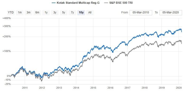 Top Multicap mutual funds to invest in 2020 - Kotak Standard Multicap fund