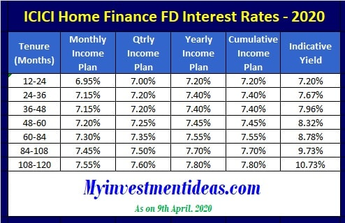 ICICI Home Finance FD Interest Rates in 2020-Regular Schemes