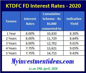 KTDFC Fixed Deposit (FD) Scheme - Interest Rates for General Category in 2020