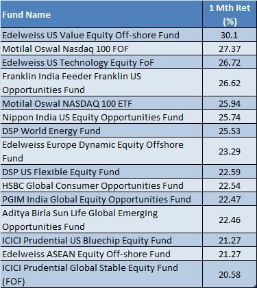 List of Top 15 International Mutual Funds in 2020 - Upto 30 percent returns-2