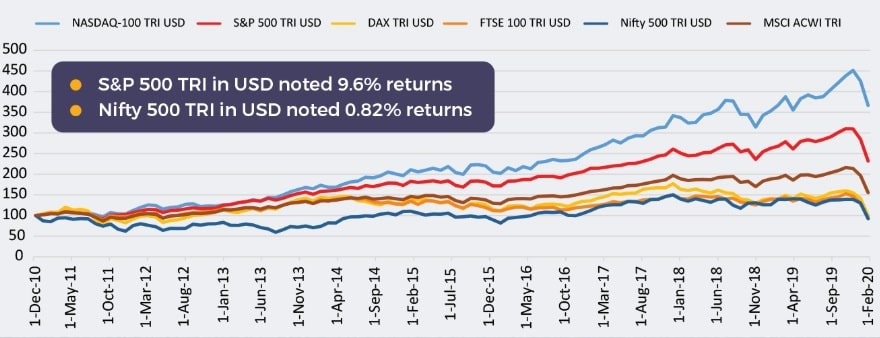Motilal Oswal S&P 500 Index Fund - Performance of S&P 500 Vs NIFTY 500 TRI