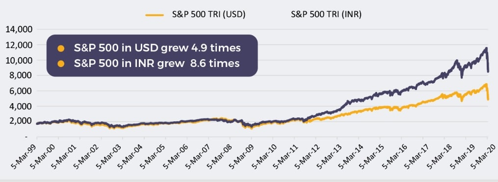 Motilal Oswal S&P 500 Index Fund - USD and INR grew chart