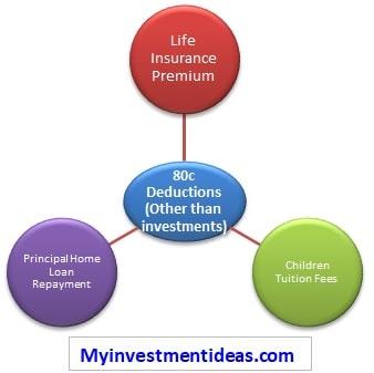 Tax saving investment options 2020 17
