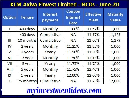 KLM Axiva Finvest NCD June 2020 Interest Rates