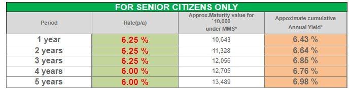 KTDFC FD rates 2021 - Senior Citizens Category