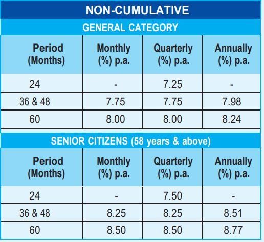 TNPFC FD Interest Rates - Non Cumulative - 2021-2022