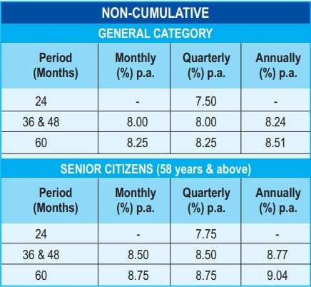 TNPFC FD Interest Rates - Non cumulative - General and Senior Citizens
