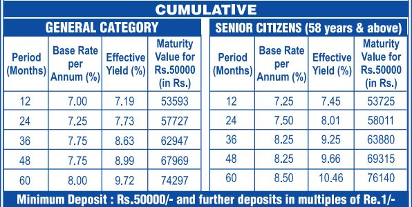TNPFC Interest Rates 2021 - Cumulative - Interest and Yield Chart (1)