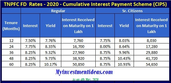 Tamil Nadu Power Finance FD Interest Rates 2020 - Cumulative (CIPS) Scheme