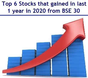Top 6 Stocks that gained in last 1 year from BSE 30 Index up to 60%