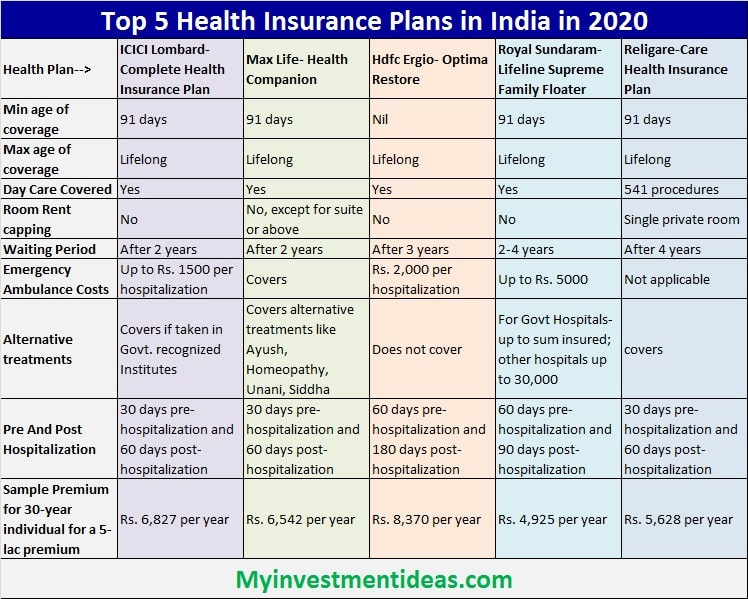 List of Top and Best Health Insurance Plans for 2020 in India