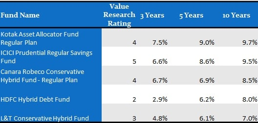 List-of-Top-and-best-balanced-mutual-funds-to-invest-in-2020-in-India-conservative-category-2020