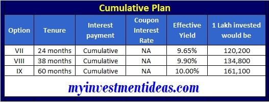 Muthoot Fincorp NCD bonds Jun-2020 - Cumulative Interest - 1 Lakh invest conversion
