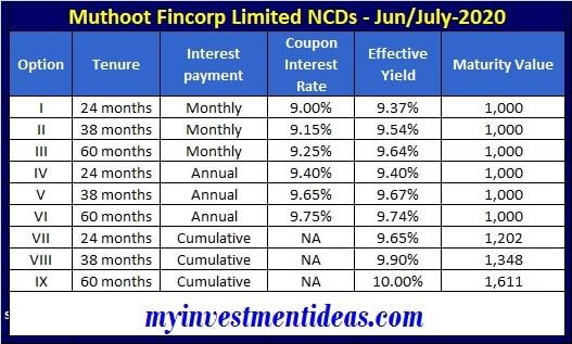 Muthoot Fincorp NCD bonds Jun-2020 - Interest and Yield Chart