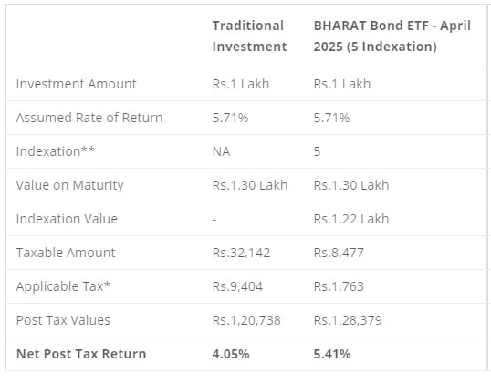 Bharat Bond ETF 2020 - April 2025 - Post tax returns