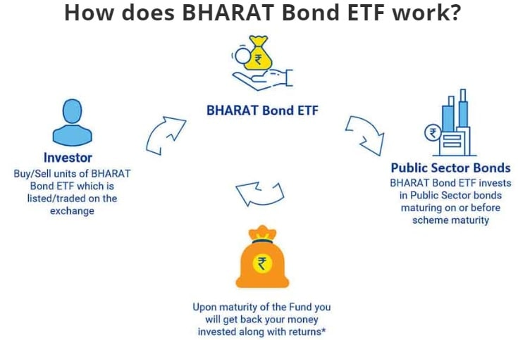 How does Bharat Bond ETF work