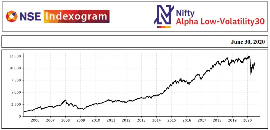 ICICI Prudential Alpha Low Vol 30 ETF - Performance in the last 15 years - 2005-2020