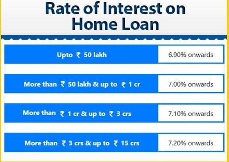 LIC Housing home loans 2020 - interest rates